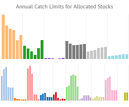 Annual Catch Limits